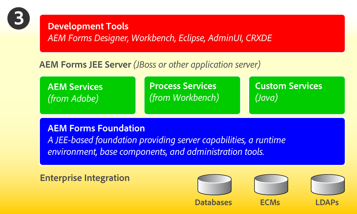 Adobe AEM Forms on JEE Technical Architecture