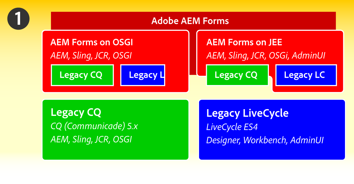 Adobe AEM Forms Technical Architecture
