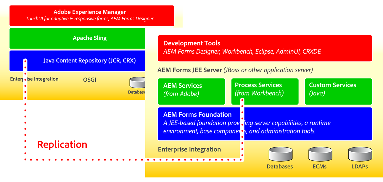 AEM Forms Users and Groups | Create AEM Forms users | Create